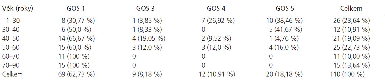 Přežití a jeho kvalita po 1 roce (podle věkových skupin).