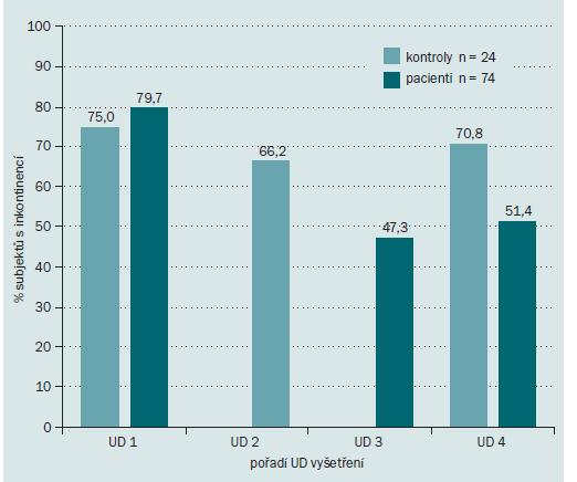Srovnání výskytu inkontinence u pacientů s RS a kontrolních subjektů v jednotlivých UD vyšetřeních: pomocí sloupcového grafu je zobrazen vývoj výskytu inkontinence u kontrolních subjektů v 0. a 12. měsíci (UD 1 a 4) a pa cientů s RS v 0., 4., 8. a 12. měsíci (UD 1–4).