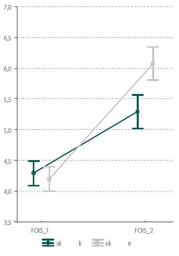 Hodnoty testu FOIS před a po terapii v experimentální a kontrolní skupině. FOIS_1 – průměrná vstupní hodnota FOIS testu, FOIS_2 - průměrná výstupní hodnota FOIS testu, Sk k – kontrolní skupina (zeleně), Sk e – experimentální skupina (šedě).