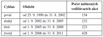 Vývoj počtu akcí ve čtyřech cyklech kontinuálního/celoživotního vzdělávání