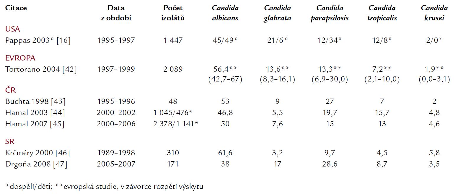 Zastoupení jednotlivých kmenů kandid v hemokultuře. Údaje z Evropy, USA (děti i dospělí), situace v České a Slovenské republice.