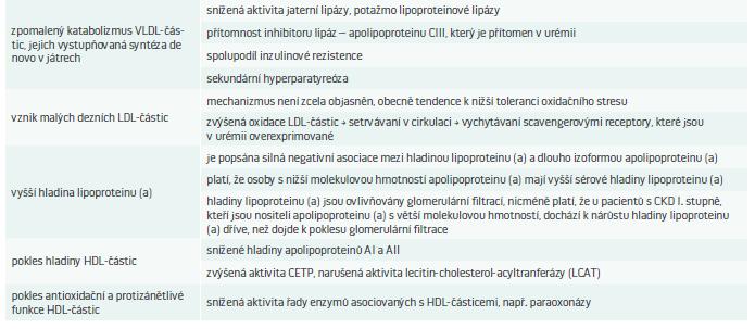 Mechanizmy vzniku DLP u CHRI.