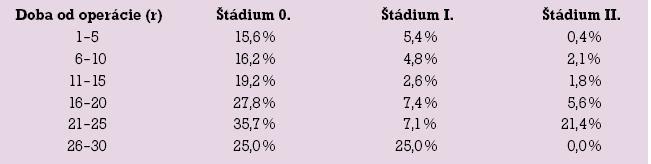 Relatívny výskyt lymfedému hornej končatiny podľa štádia zo všetkých operovaných žien.