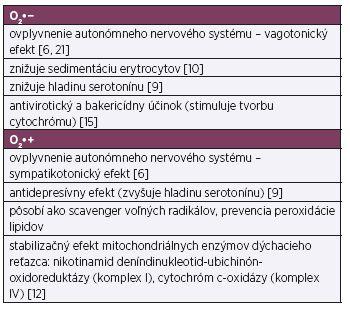 Účinky ionizovaného kyslíka