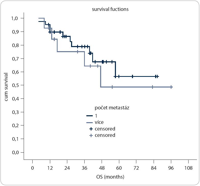 Závislost délky přežívání na počtu metastáz.