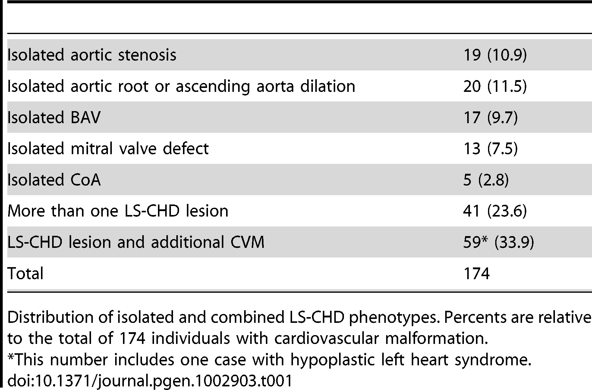 Overview over lesions.