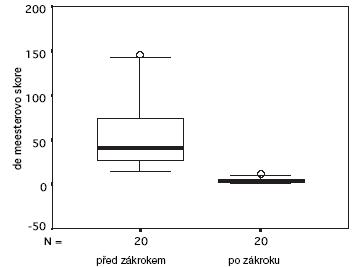 Srovnání předoperačních a pooperačních nálezů   pH-metrie jícnu Graph 3. Comparision of preoperative and postoperative pH-studies