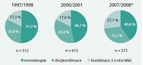 Antihypertenzní léčba v České republice