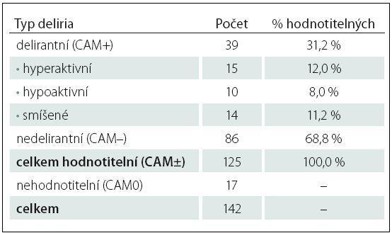 Počty pacientů zařazených do studie, tříděno podle typu deliria.