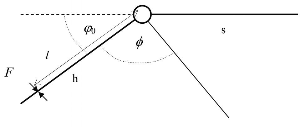 Schematické znázornění měřeného pohybu kolena