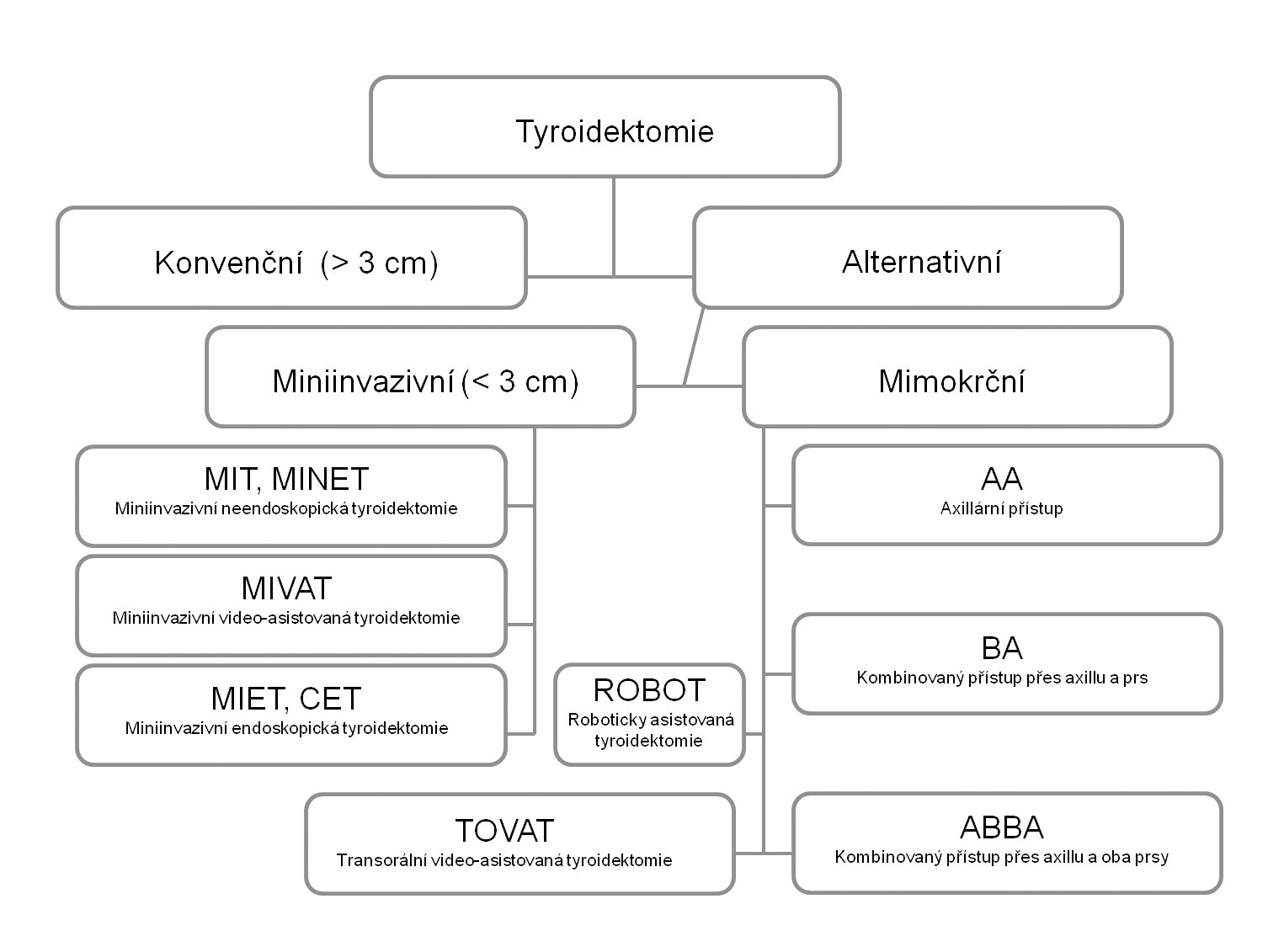 Klasifikace technik chirurgických výkonů na štítné žláze.