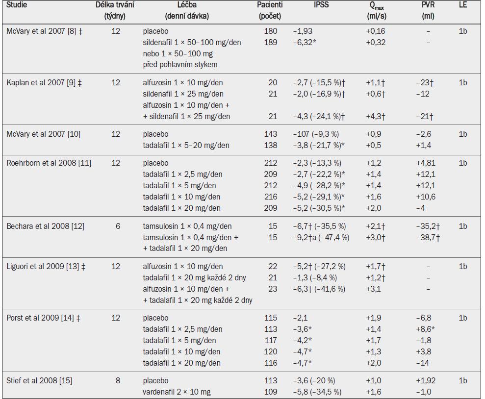 Účinnost inhibitorů PDE5 u dospělých mužů se symptomy LUTS, kteří se zúčastnili klinických studií splňujících požadavky EBM.