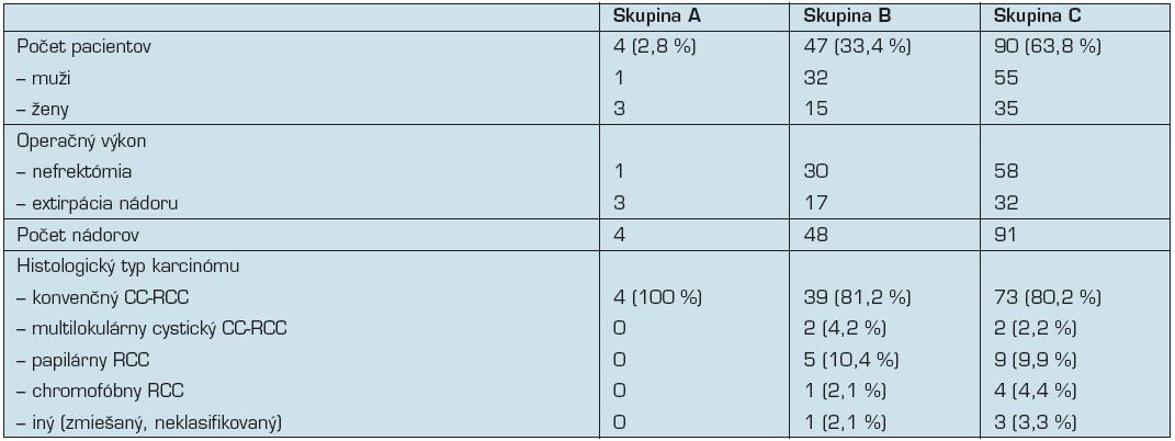"""Prehľad počtu pacientov a vyšetrovaných nádorov, operačných výkonov a jednotlivých histologických typov karcinómu v hodnotených skupinách (CC-RCC – """"clear cell"""" karcinóm z renálnych buniek)."""