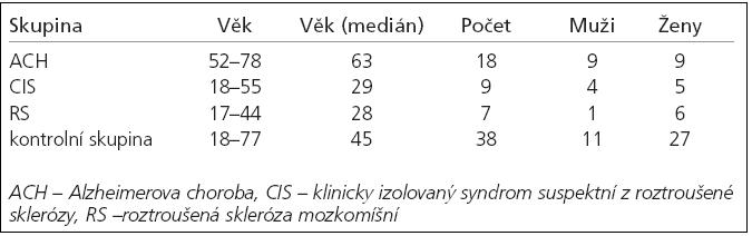 Demografické proměnné pacientů s ACH a CIS a RS.