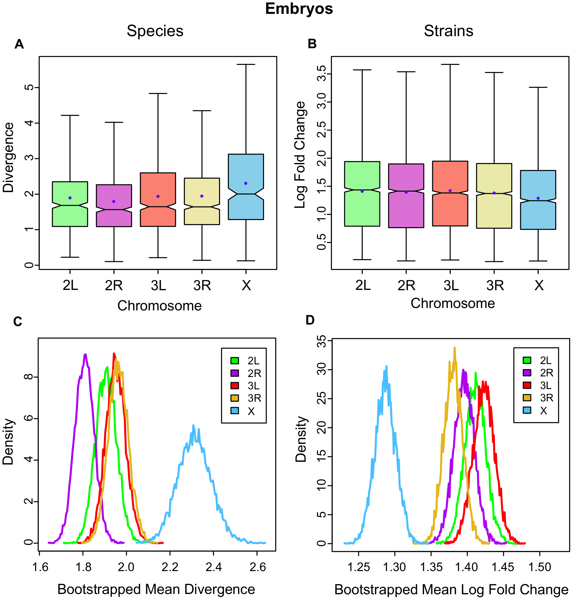 Gene expression divergence is higher on the X chromosome in <i>Drosophila</i> embryos and lower in <i>D. melanogaster</i> strains.