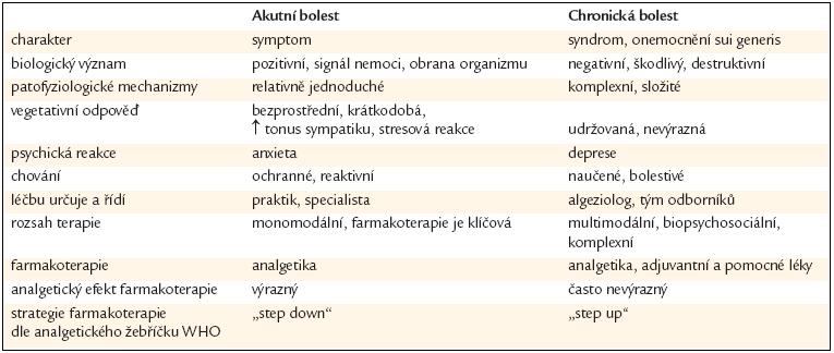 Tabulka rozdílů mezi akutní a chronickou bolestí.