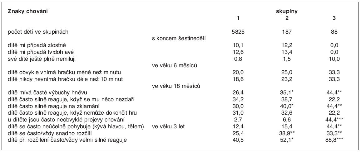 Hodnocení dětí matkami v různém období jejich života (%)