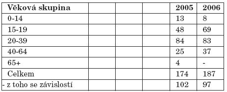 Pacienti užívající těkavé látky evidovaní na ambulantních pracovištích zajišťujících péči o uživatele drog podle věku v létech 2005-2006 [21, 22].