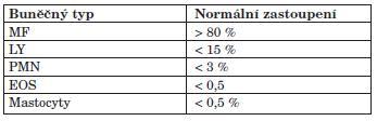 Normální rozpočet buněk v BALT.