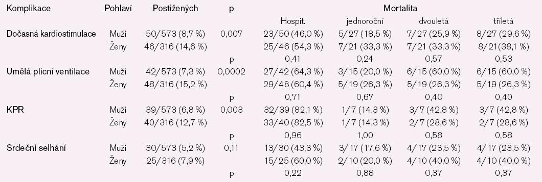 Mortalita pacientů s vybranými komplikacemi.