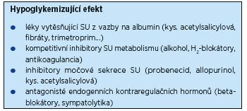 Sulfonylurea (SU) – lékové interakce způsobující hypoglykemii