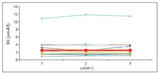 Plazmatické hladiny big endotelinu nevykazovaly významnější změny. U pacienta v horní části grafu se jedná o hladiny extrémní a neobvyklé, tučně je znázorněna křivka průměrné plazmatické hladiny big endotelinu.
