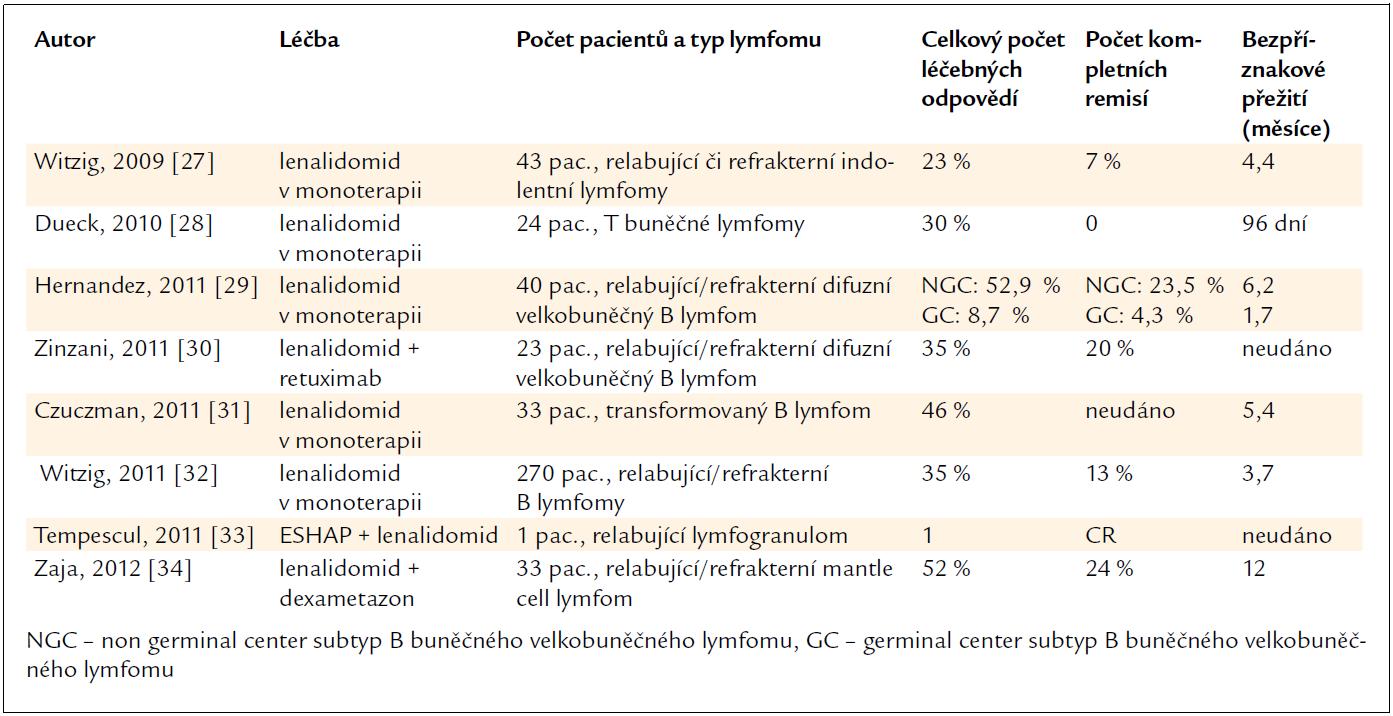 Počet léčených odpovědí při léčbě lenalidomidem u relabujících/rezistentních maligních lymfomů.