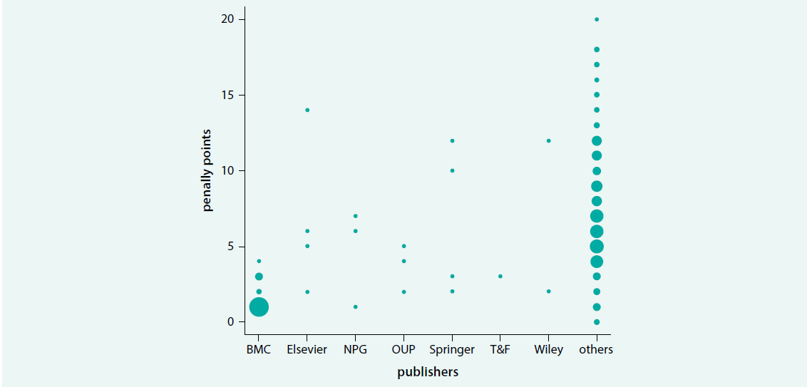 Overview of penalty points obtained by journals from the well-known publishers. The size of the dots
