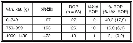 Incidence ROP dle váhových kategorií v západočeském regionu – průměry za rok 1994–2005