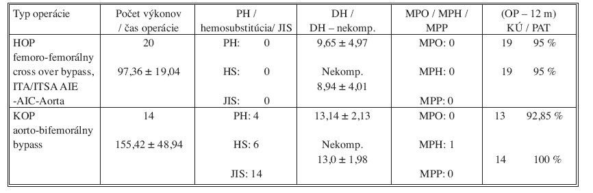 Porovnávacia tabuľka hybridného operačného postupu (HOP) v podobe femoro-femorálneho cross-over bypassu a ITA/ITSA proximálne s konvenčným operačným postupu (KOP) – aorto-bifemorálnym bypassom  Tab. 1. Comparison table of the hybrid surgical procedures (HOP), i.e. femoro-femoral cross-over bypass and ITA/ITSA proximally, compared with the conventional procedure (KOP) – i.e. aorto-bifemoral bypass