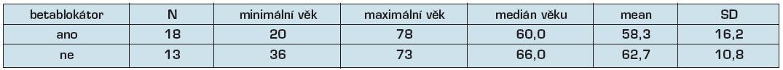 Tab. 7a. Distribuce věku u pacientů léčených a neléčených BB