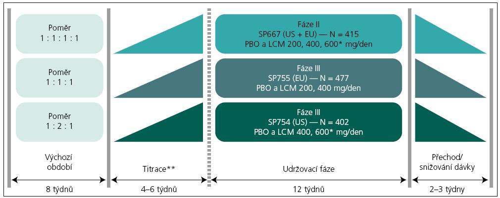 Uspořádání tří pivotních, registračních klinických studií. Maximální terapeutická dávka lacosamidu registrovaná v EU je 400 mg/den; **Na konci fáze titrace povoleno jedno snížení dávky; PBO – placebo; LCM – lacosamid. Upraveno dle [16–18]