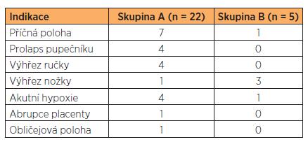 Četnost akutních císařských řezů na druhé dvojče a zastoupení jednotlivých indikací ve skupině A a B