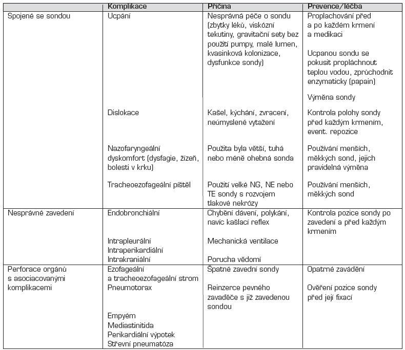 Komplikace nazogastrických a nazoenterálních výživových sond.