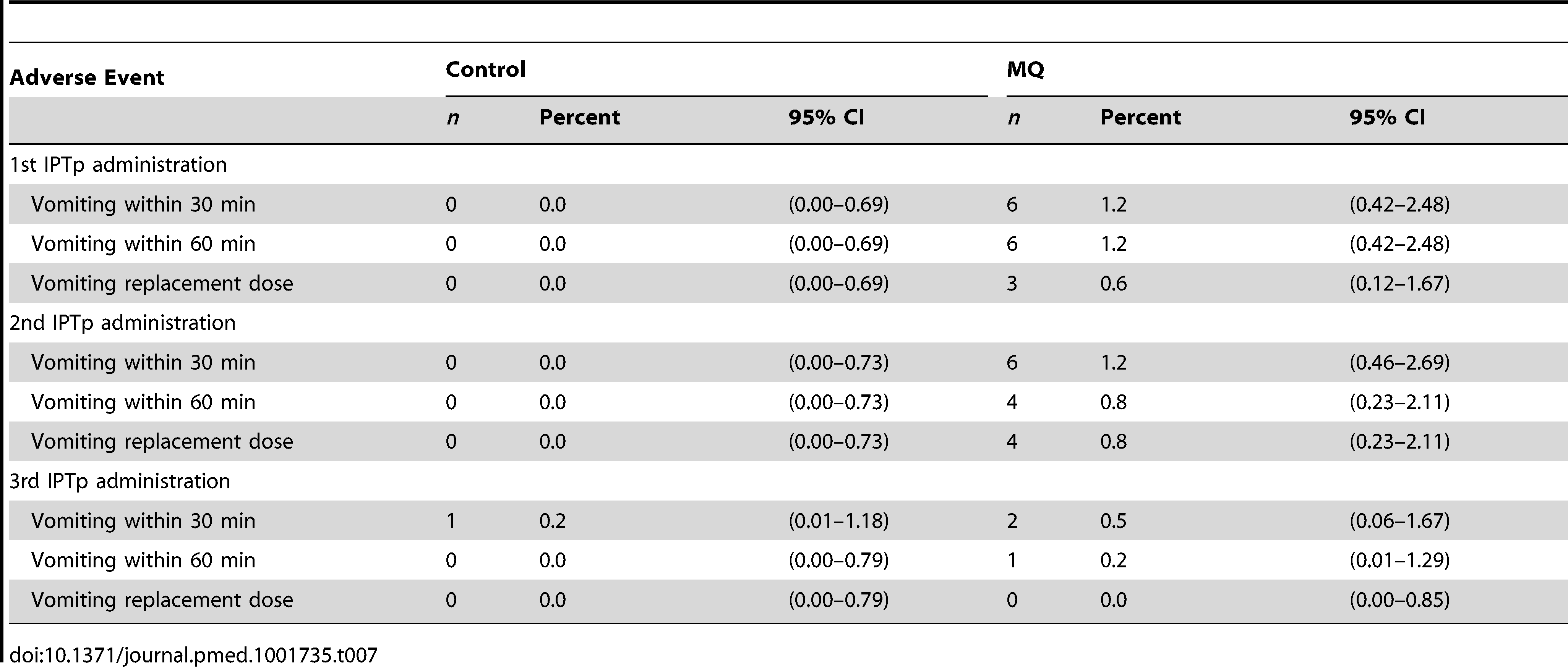Immediate medication tolerability (safety cohort).