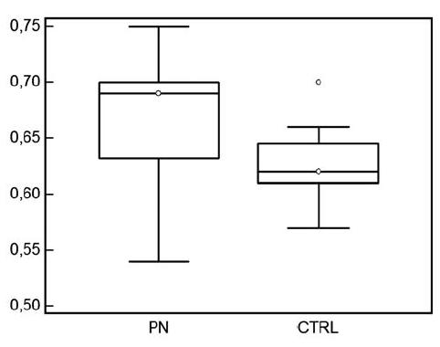 Hodnoty indexu rezistencie u detí s pyelonefritídou a u zdravých kontrol vo veku do 4 rokov.