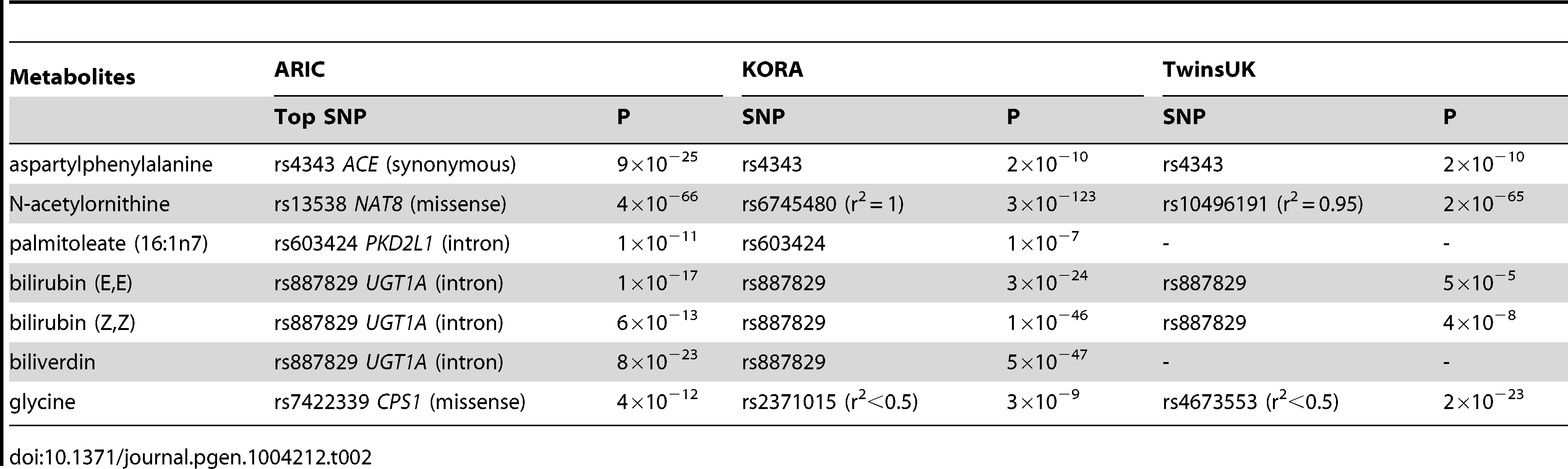 A comparison of significant common variant-metabolite association among ARIC, KORA and TwinsUK studies.