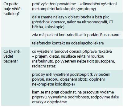Co potřebují radiolog a pacient před vyšetřením znát