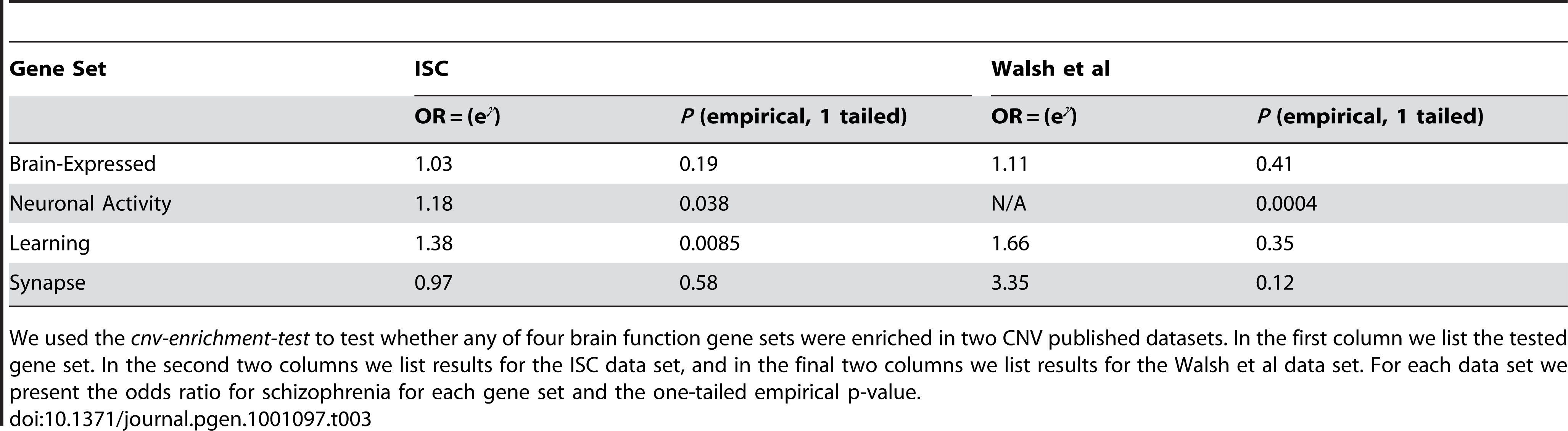 Assessing if brain-function genes increase schizophrenia risk in published CNV data sets.