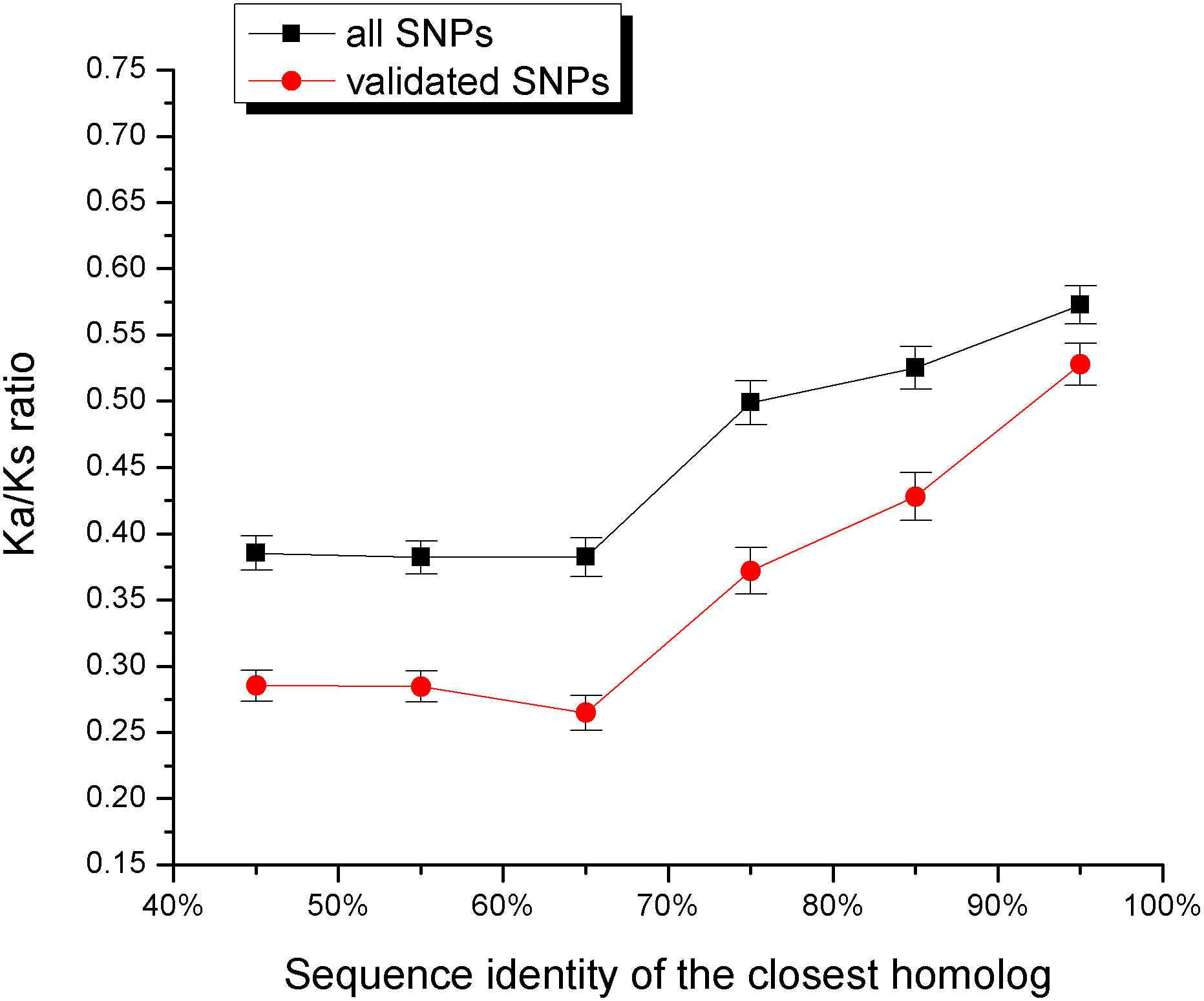 The relationship between the sequence identity of the closest homolog and the ratio of non-synonymous to synonymous human SNPs per site (Ka/Ks).