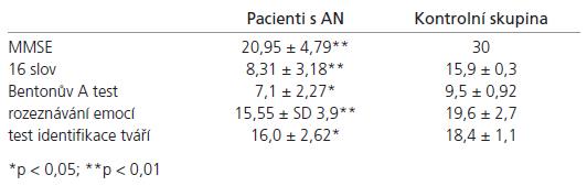 Srovnání výsledků neuropsychologických testů u nemocných s AN a kontrolní skupiny.
