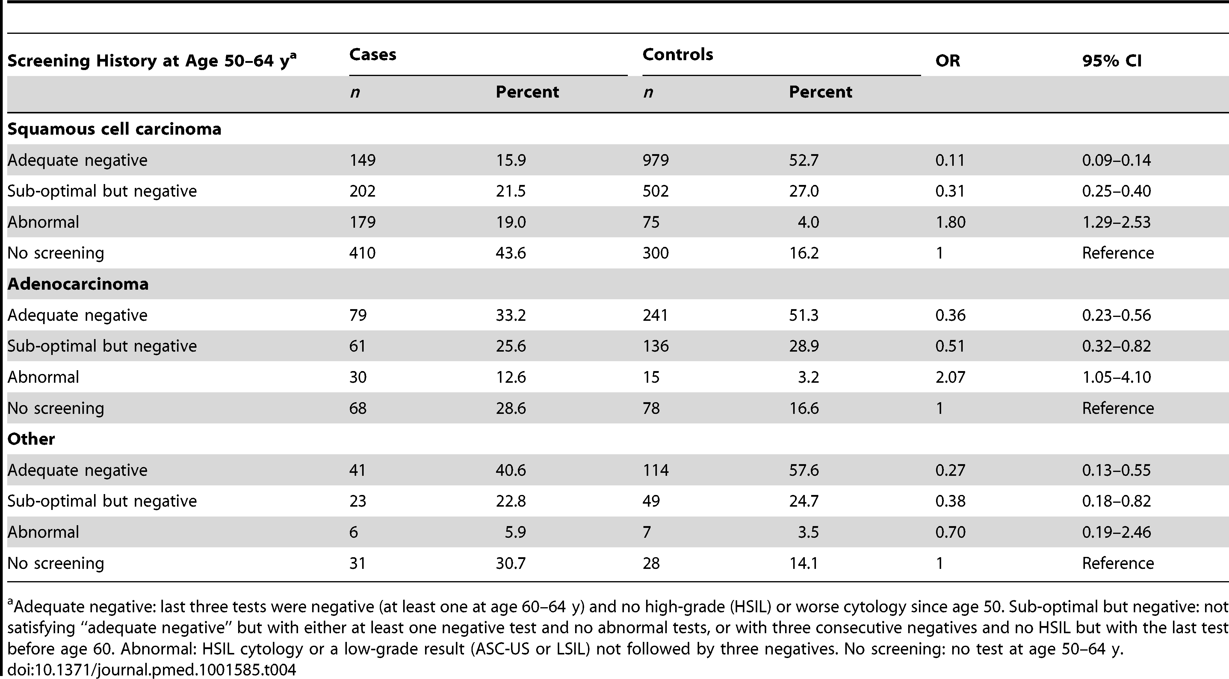 Risk of cervical cancer at age 65–83 y by screening history at age 50–64 y and histological type.
