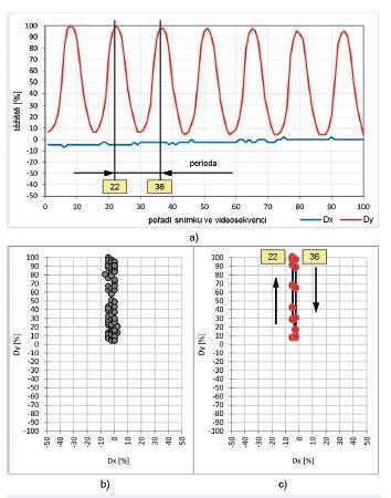 Vývoj polohy těžiště Dx a Dy hlasivkové štěrbiny u zdravého jedince – (žena, SPL = 92 dB, F<sub>o</sub> = 252 Hz):