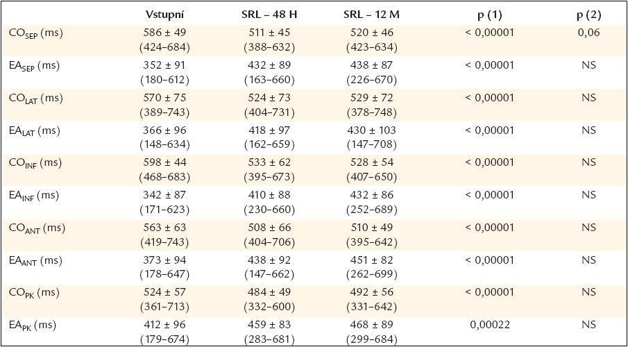 Intervaly lokální systolické a diastolické fáze (korigované na RR interval) u pacientů před srdeční resynchronizační léčbou a za 48 hod a 12 měsíců po začátku srdeční resynchronizační léčby.