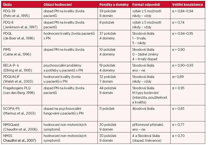Přehled škál hodnotících kvalitu života a non-motorické příznaky pacientů s PN