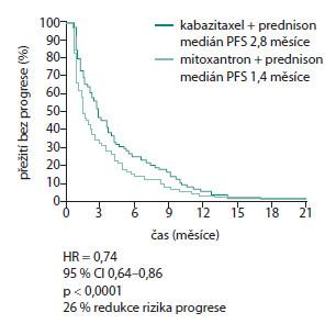 Přežití bez progrese onemocnění vestudii TROPIC (podle 20) Graph 3. Survival without disease progression in TROPIC study (20)