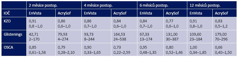 Pooperační výsledky KZO, glistenings a OSCA skóre. Výsledky jsou prezentovány ve formě průměr – nahoře a minimální/maximální hodnota – dole