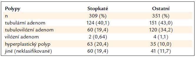 Polypy > 1 cm stopkaté a ostatní – morfologie a histologie.