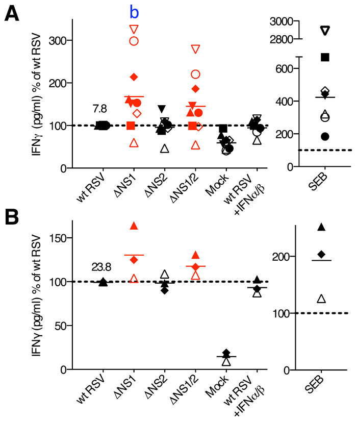 Concentrations of IFNγ in the DC-T cell co-cultures.