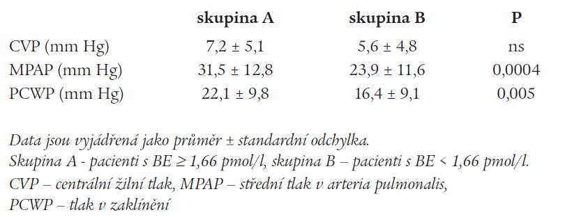 Pravostranná katetrizace u pacientů s vysokou a nízkou hladinou BE.